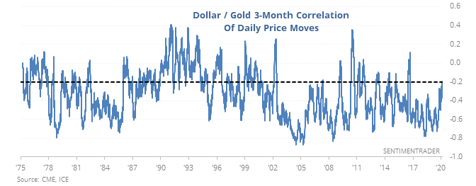 Dollar gold correlation