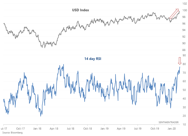 Dollar relative strength index (rsi)