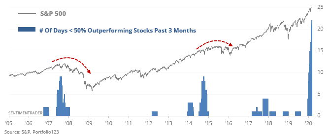 S&P 500 stocks can't keep up with the index