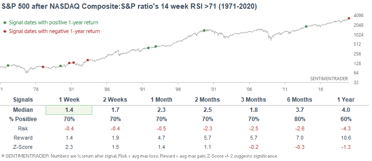 Nasdaq / S&P ratio is overbought