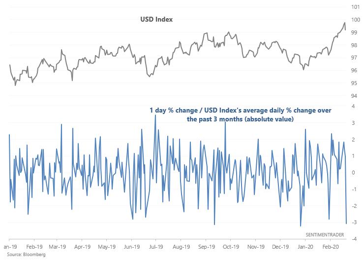 Dollar large decline