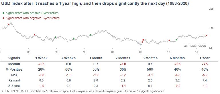 Dollar after big decline