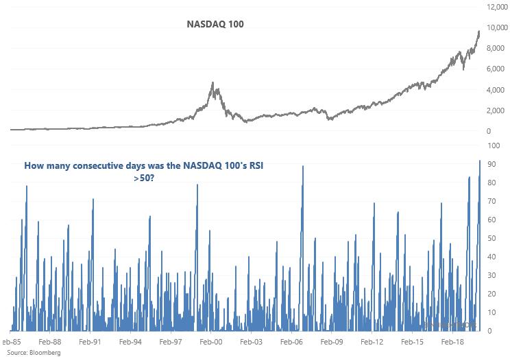 Nasdaq 100 relative strength index