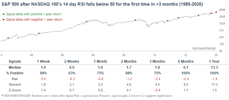 S&P after Nasdaq 100 no longer overbought