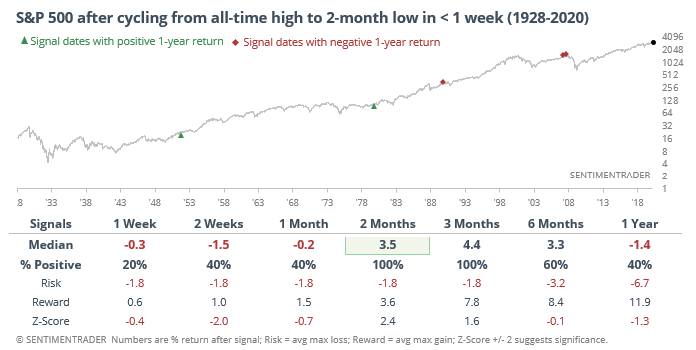 S&P goes from high to 2 month low