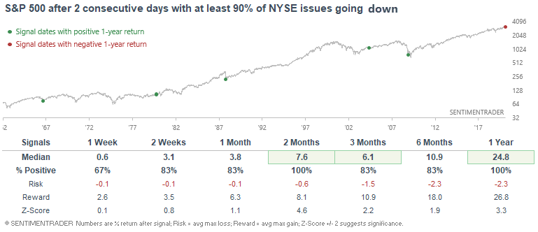 Consecutive 90% down days