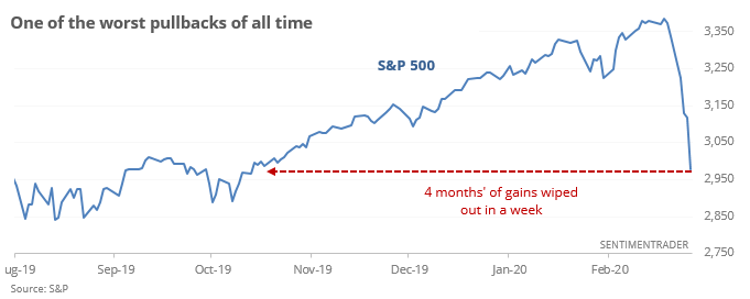 S&P pullback from all time high