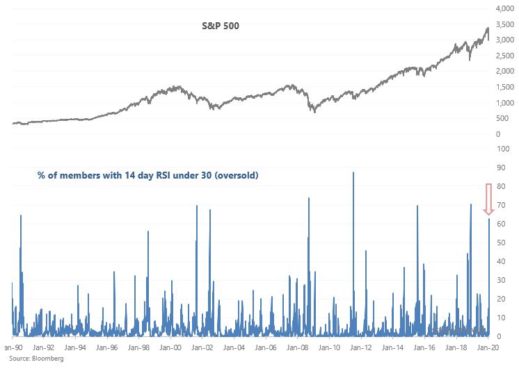 S&P 500 oversold members