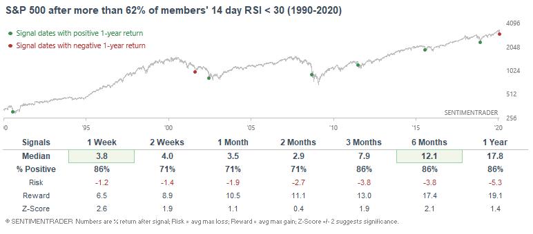 S&P members oversold