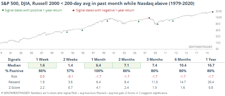 Nasdaq only index above 200 day average