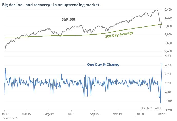 S&P 500 rises more than 4%