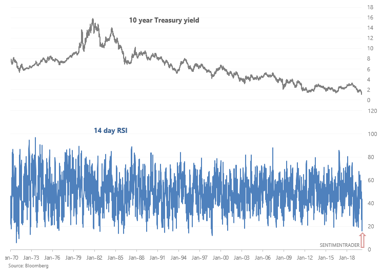 10 year yield rsi is oversold