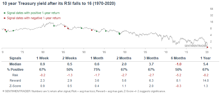 10 year rsi below 20 oversold