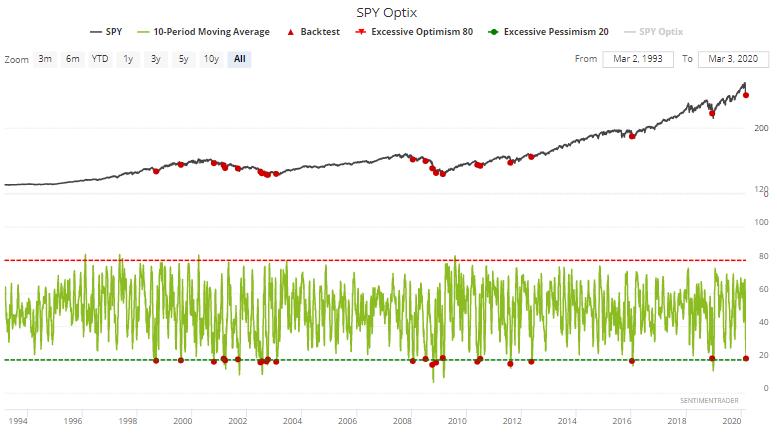 S&P optimism index