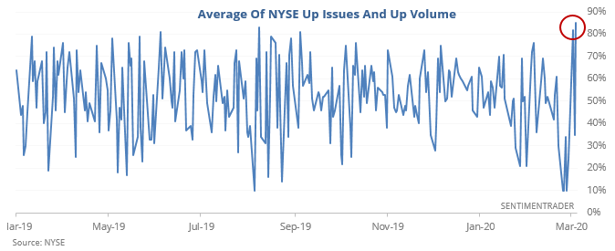 NYSE breadth up issues up volume