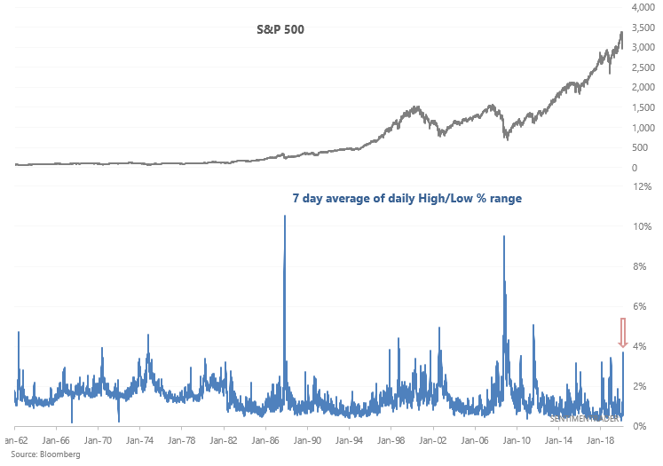 S&P 500 7 day swings