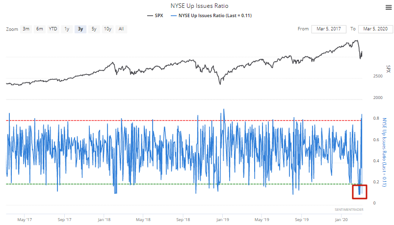 NYSE up issues ratio