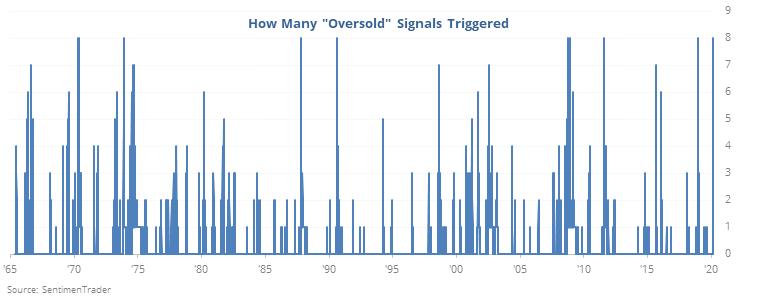 Oversold signals