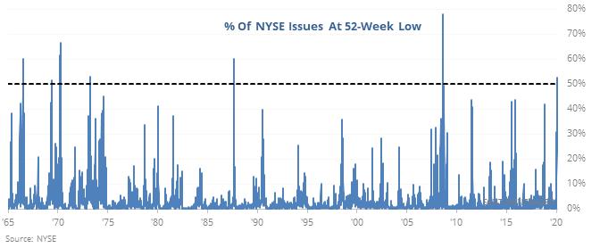 NYSE 52-week lows