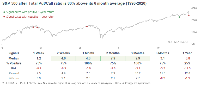 Big jumps in the put/call ratio