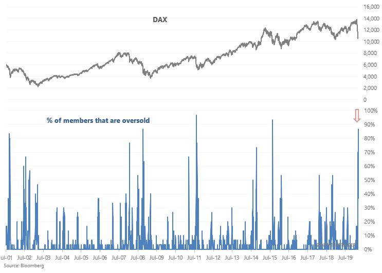 DAX stocks oversold