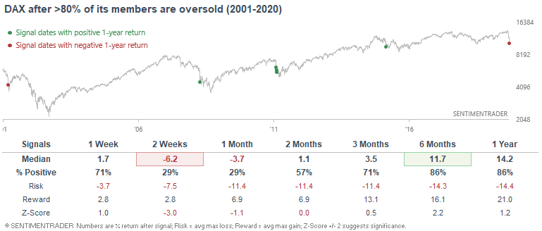 German DAX stocks oversold