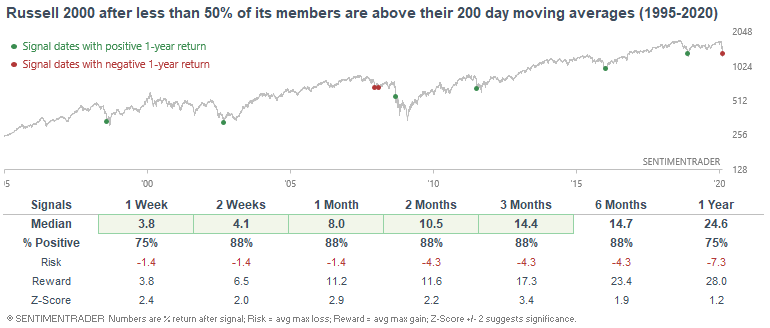 Russell 2000 members above 200 day average