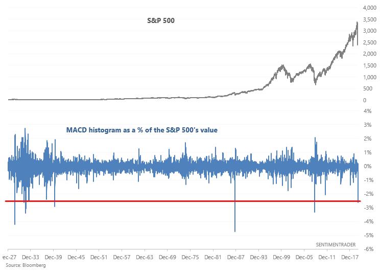 S&P MACD