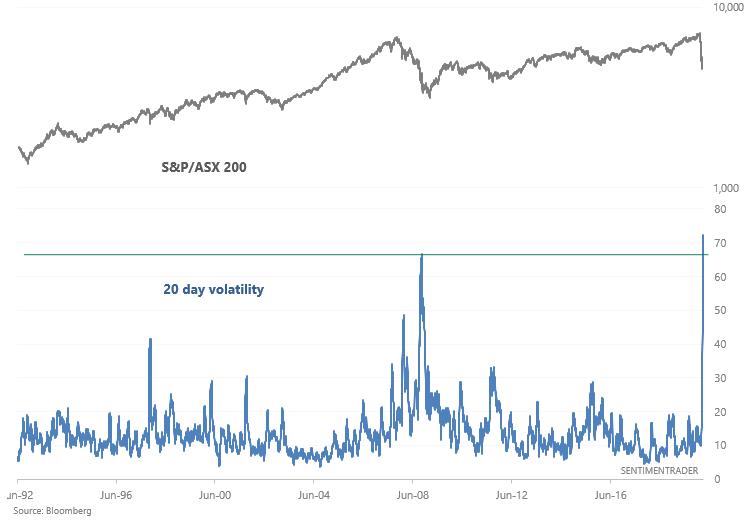 Australia volatility