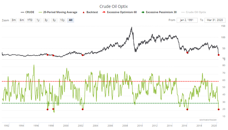 Crude oil sentiment