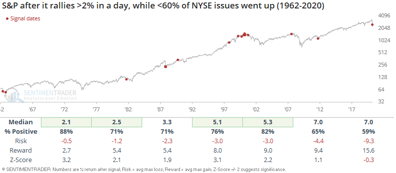 S&P 500 rallies on weak breadth