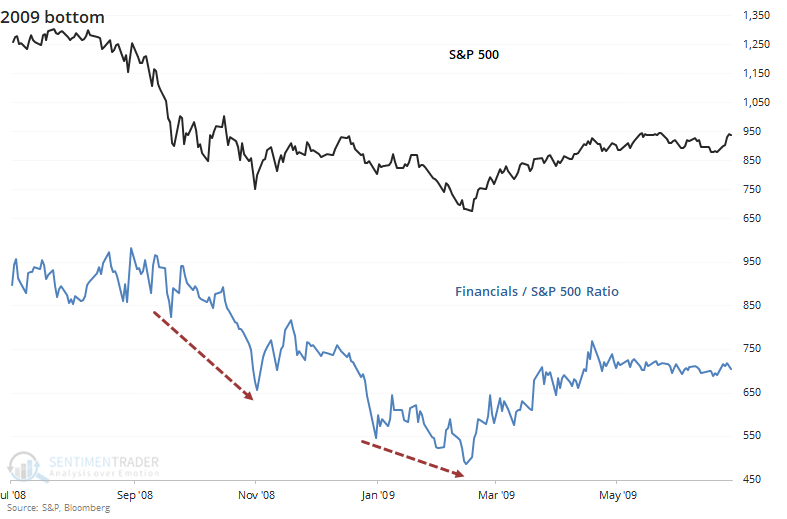 S&P 500 versus financials ratio
