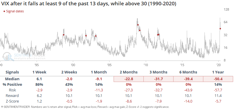 VIX is starting to decline