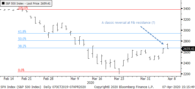 S&P 500 retracement
