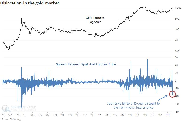 Gold spot trades below futures value