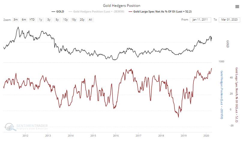 Speculators in gold futures