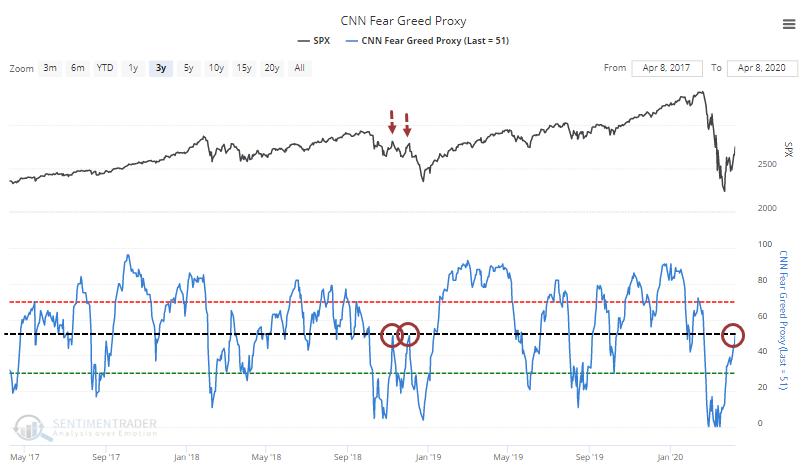 CNN Fear & Greed proxy model