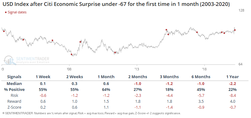 Economic surprises and the dollar