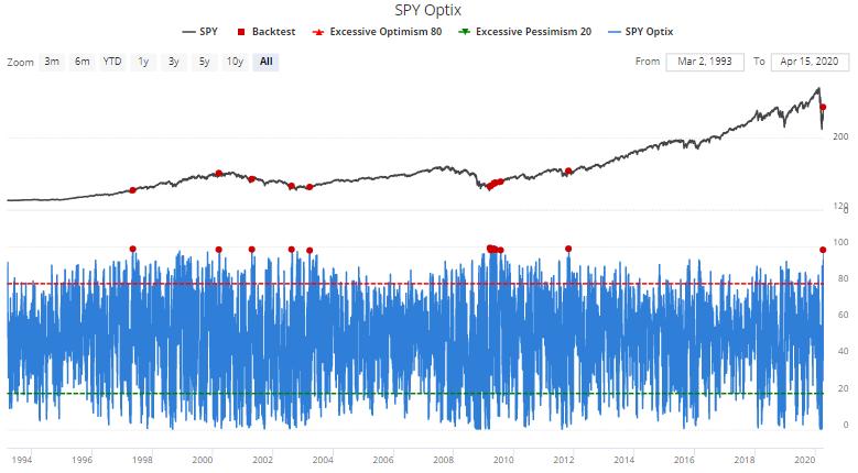 S&P 500 optimism index