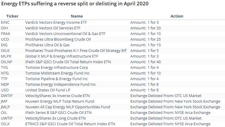 Energy and crude oil ETF splits and delistings