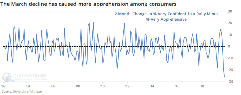 Consumer expectations about the stock market