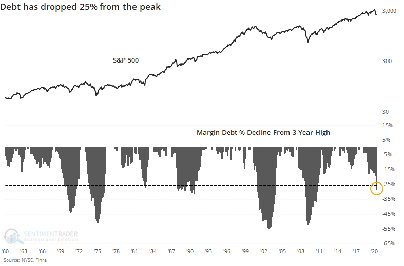 Margin debt decline from peak