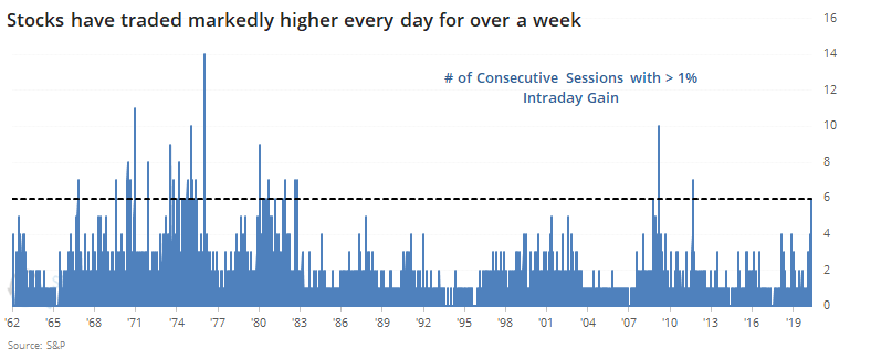 S&P 500 up 1% for 6 straight days