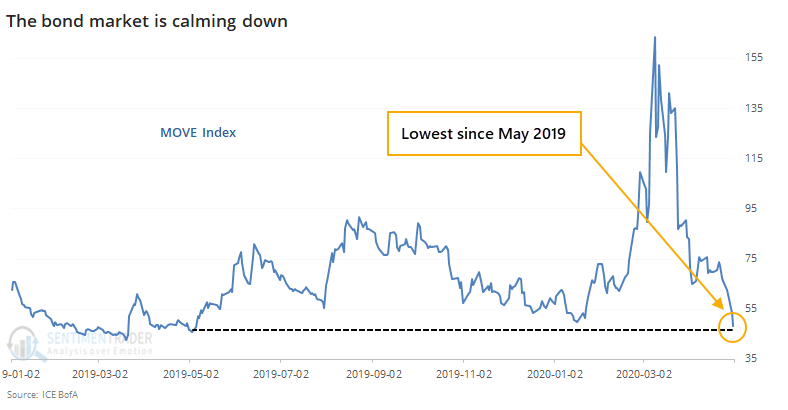 The MOVE index has fallen to a 1-year low