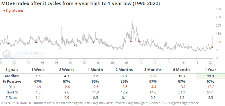 MOVE after falling to a one-year low