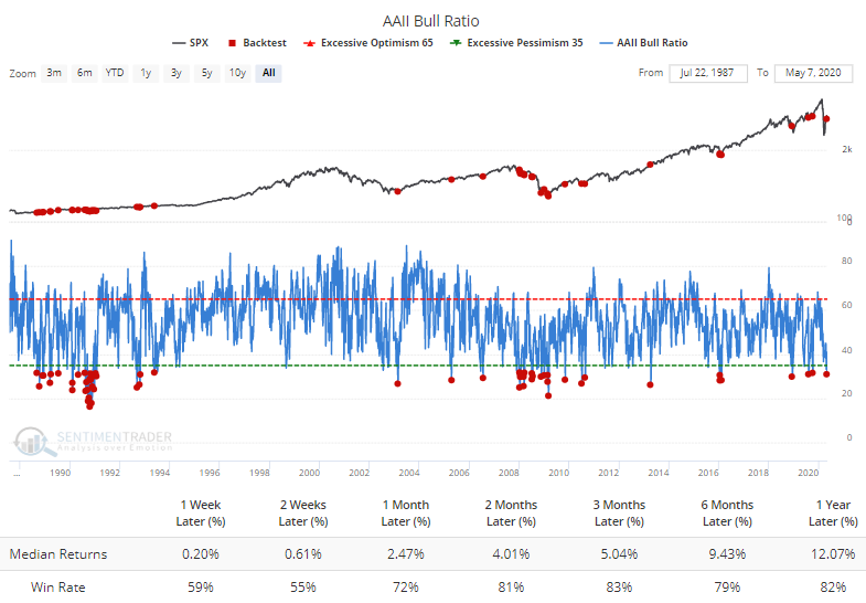 AAII bull ratio is showing pessimism