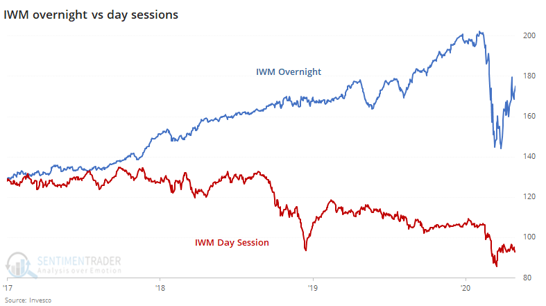 Russell 2000 small cap IWM fund overnight versus day session