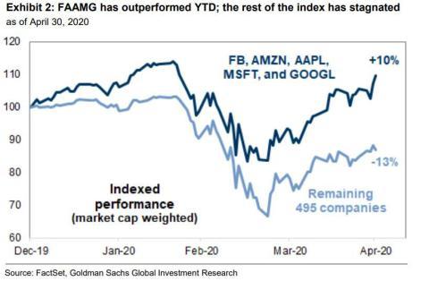 FAANG stocks driving rally