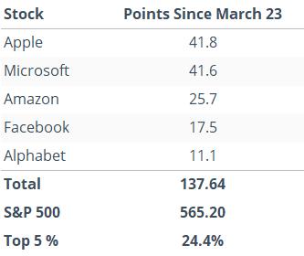 Top 5 S&P stocks driving rally