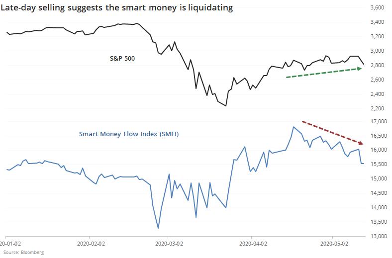 Smart money flow index